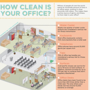how to clean your office chart