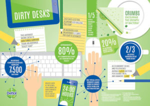 new infographic typical office worker