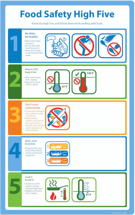 walmart food safety chart